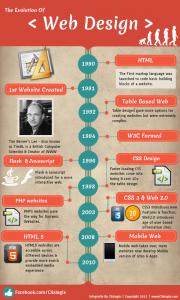 8. como ha evolucioado el diseño web