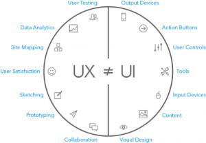 9. qué es el diseño web ui vs ux
