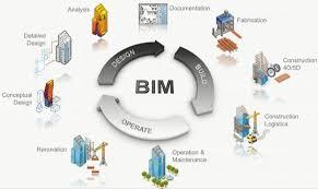 BIM contrucciones sostenibles