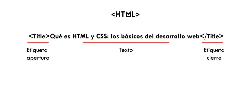 lenguaje programación html