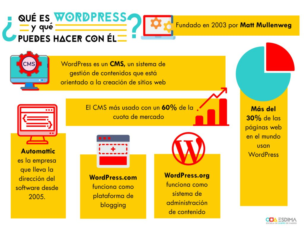 wordpress info