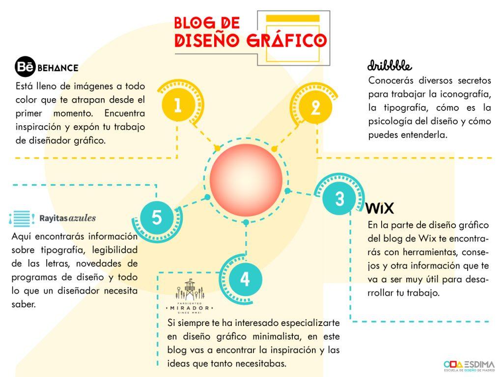 blog diseños info